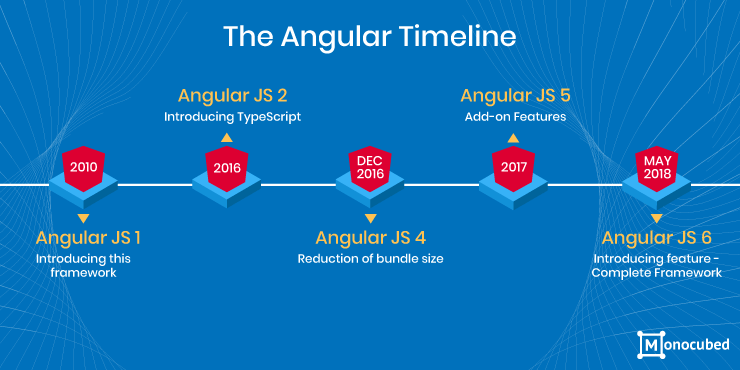 Angular Timeline