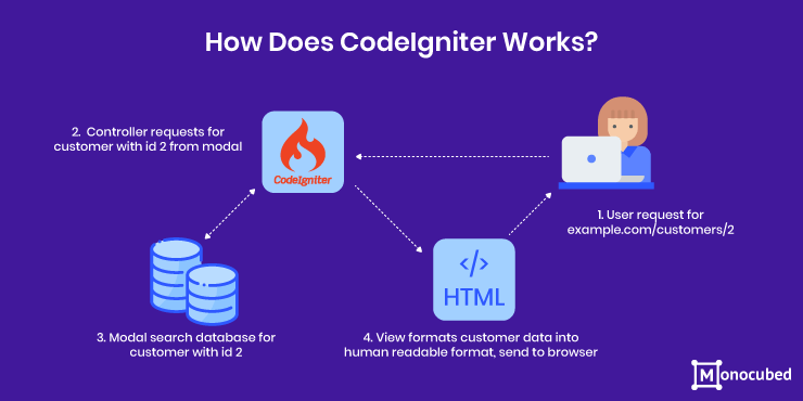 How CodeIgniter Works?