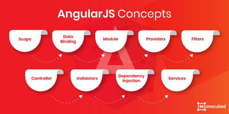AngularJS Concepts