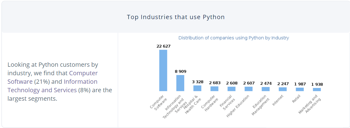 Top Industries that use Python