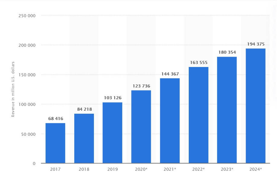 us apparel and accessories retail ecommerce revenue