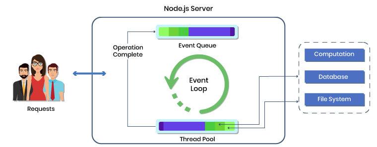 Architecture of Node.js Framework