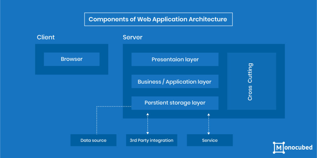 Web Application Architecture Components