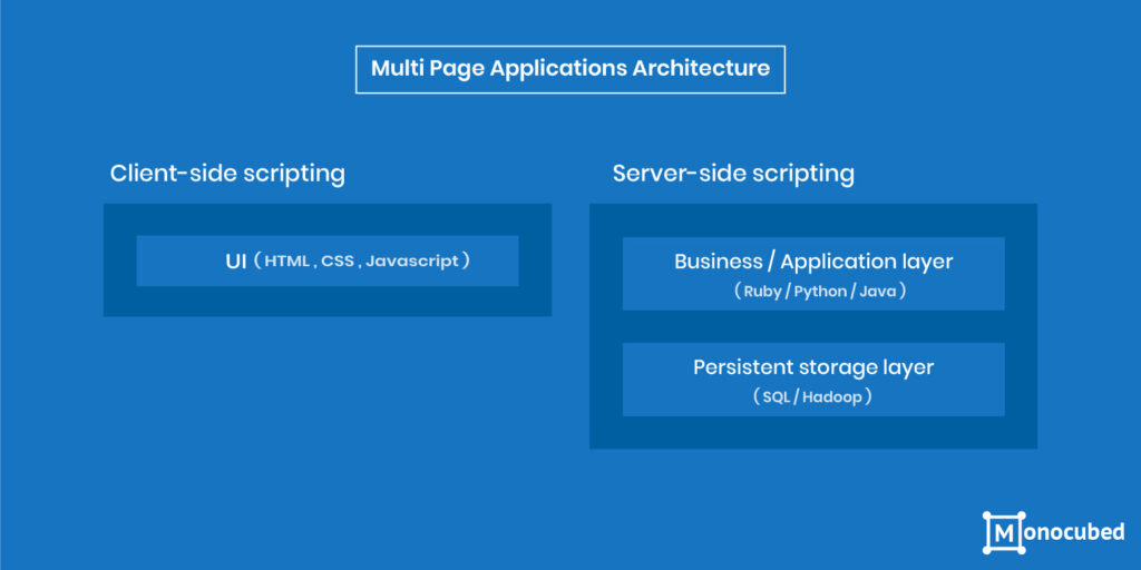Multi-Page Application Architecture