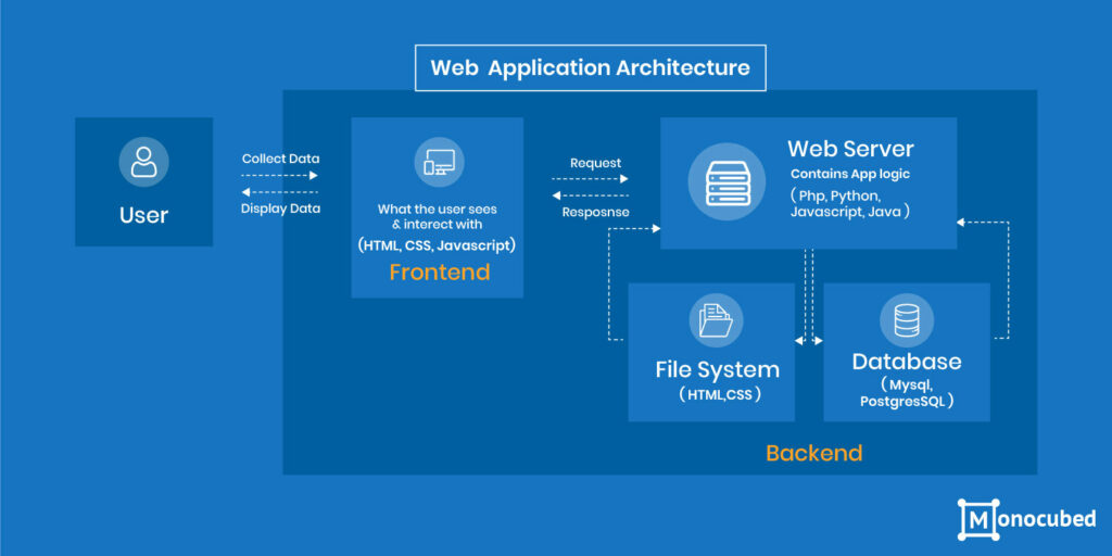 architecture of web application