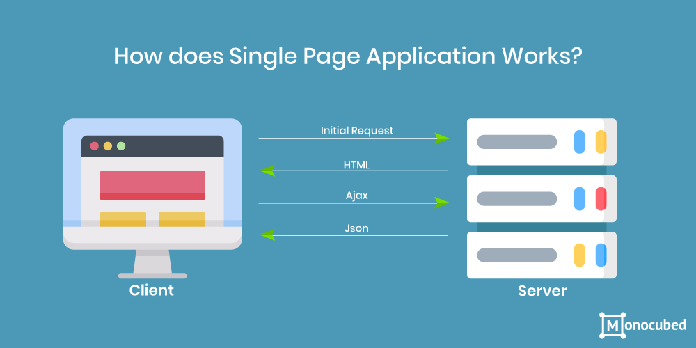 How does Single Page Application Works?