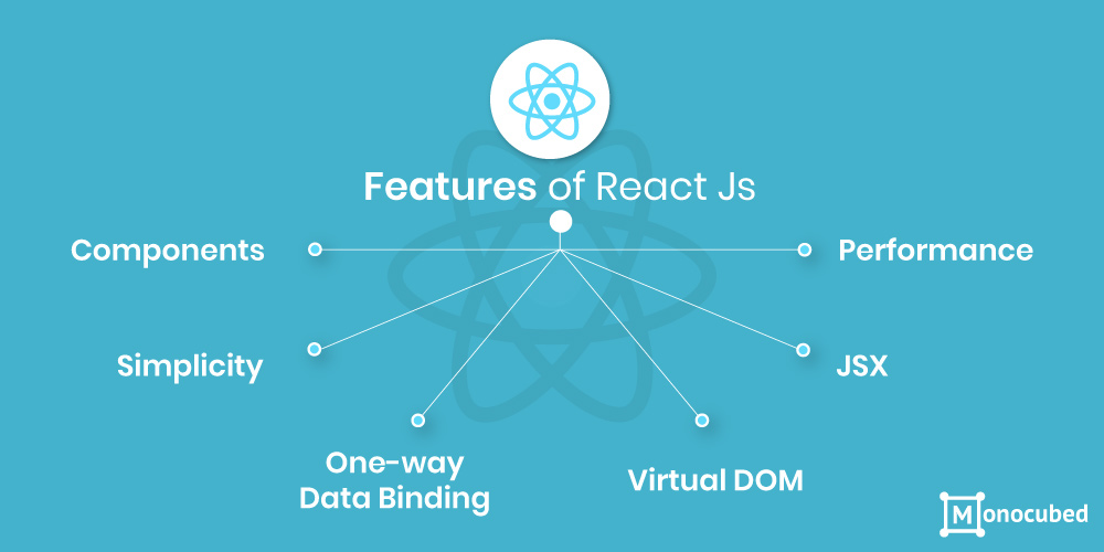 Features of Reactjs Framework