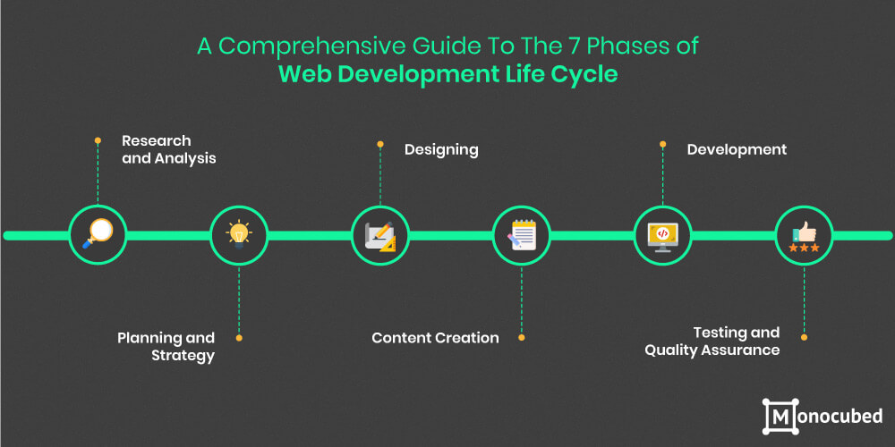 Phases of web development life cycle