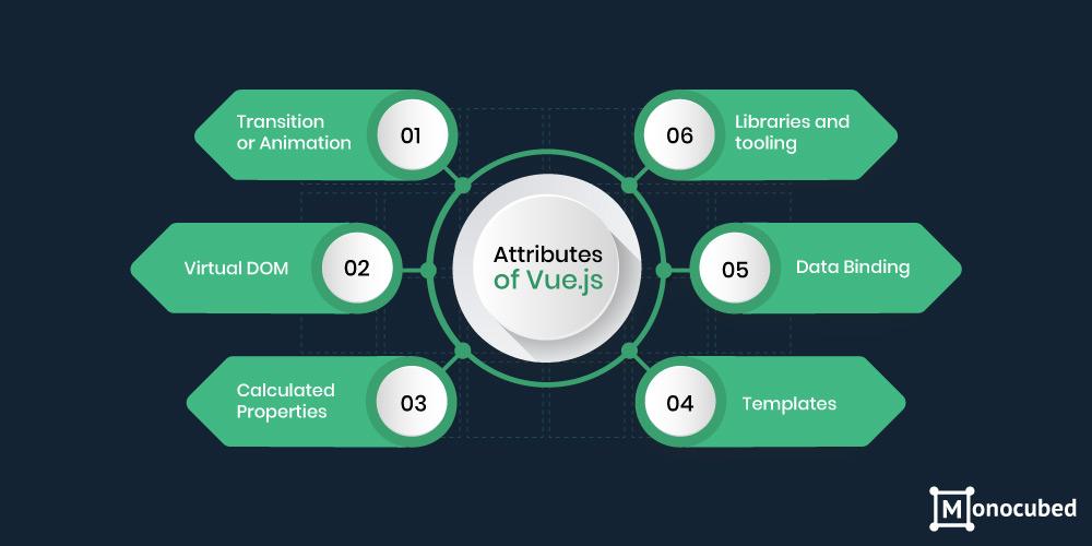 Attribues of Vue.js Framework