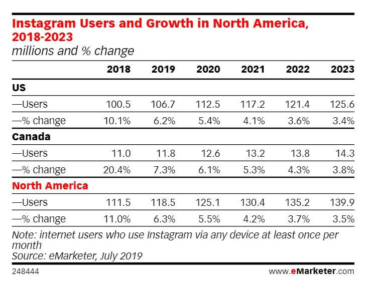 Instagram Users - emarketer chart