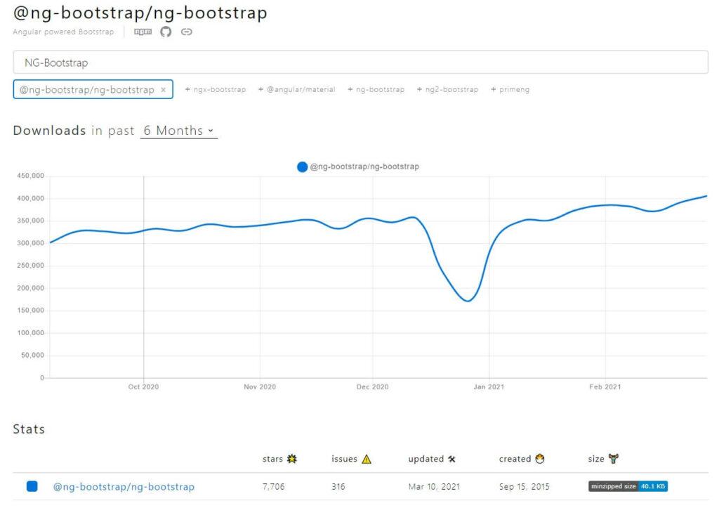 NG Botstrap - npm trends