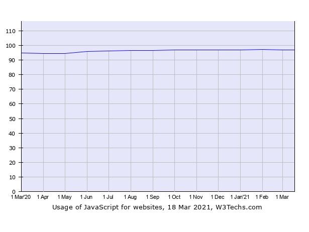 JavaScript Usage statistics