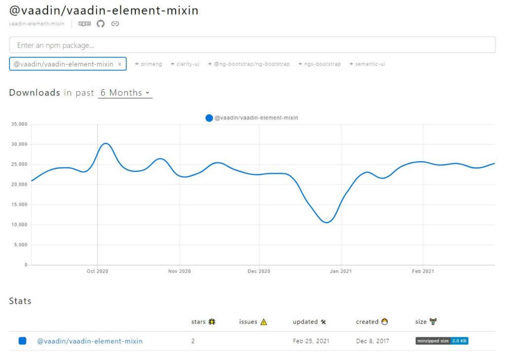 Vaadin - npm trends
