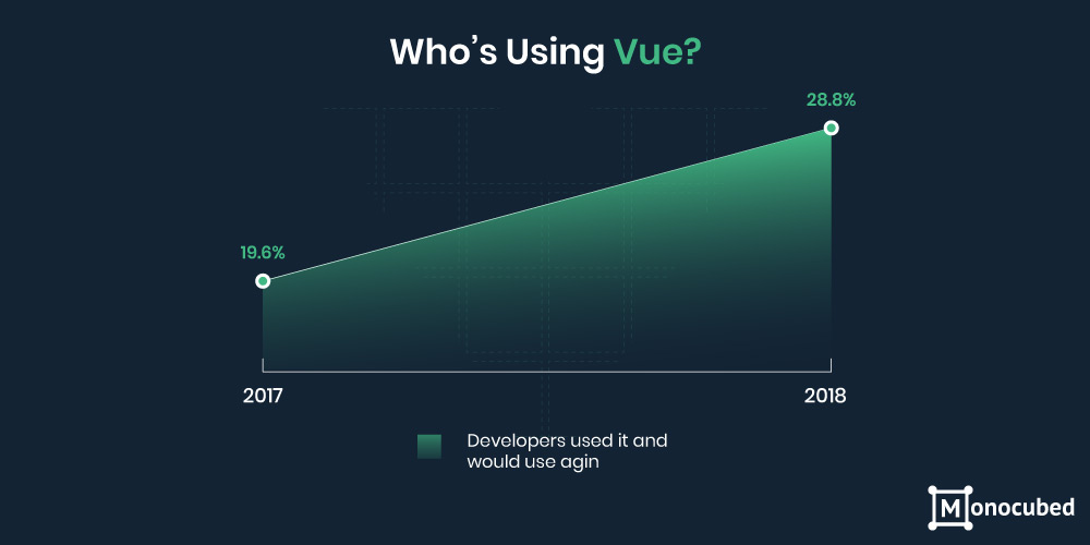 Who is using vue js framework?