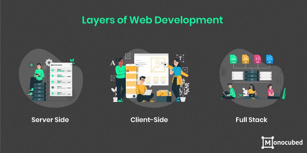Layers of web development