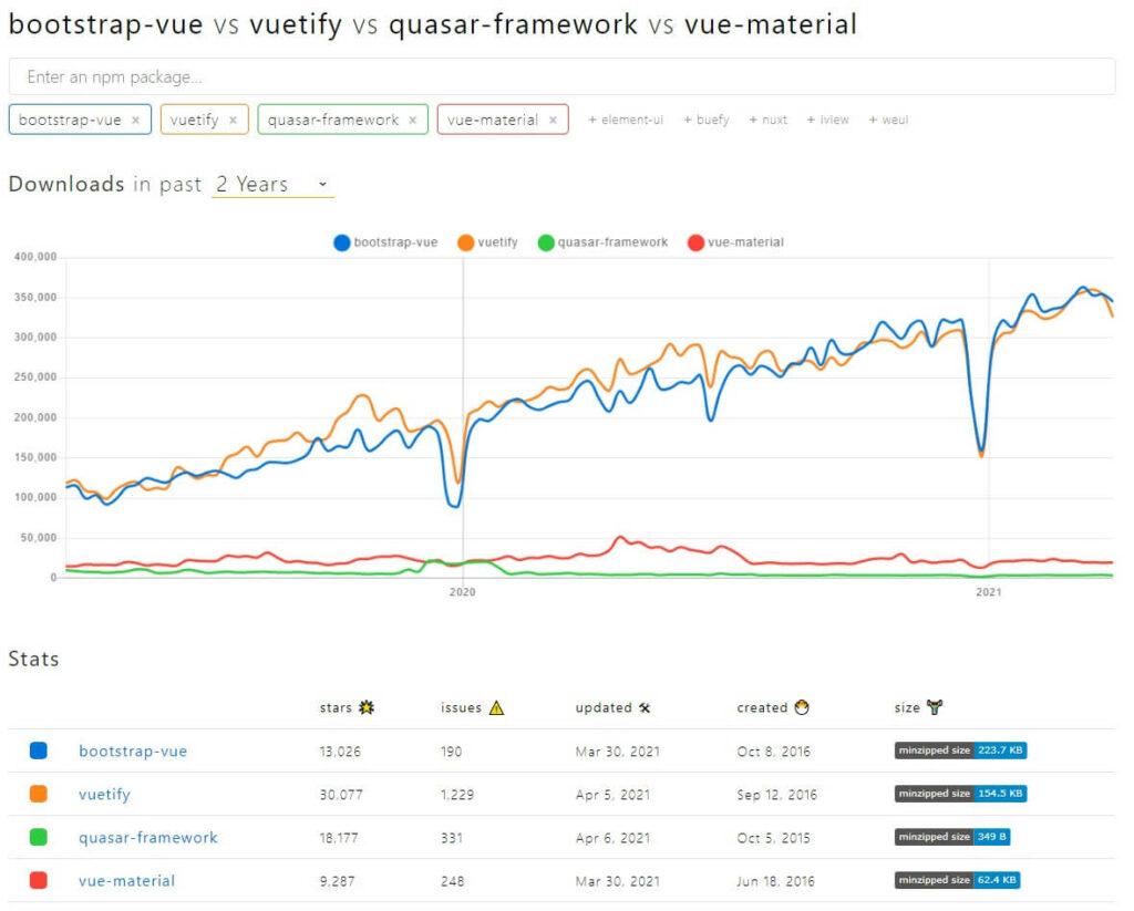 UI Framework Comparison