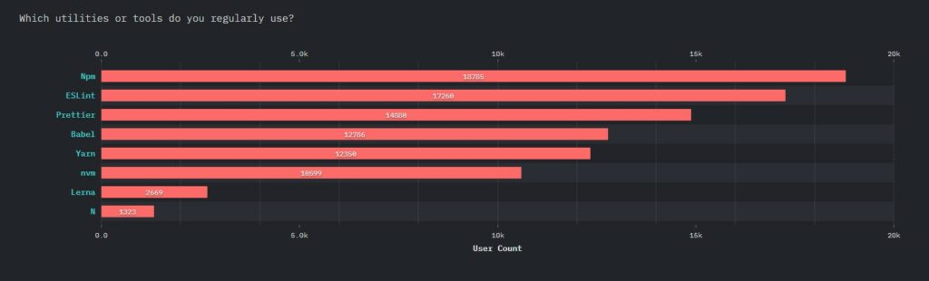report by stateofjs on usage of tools and utilities