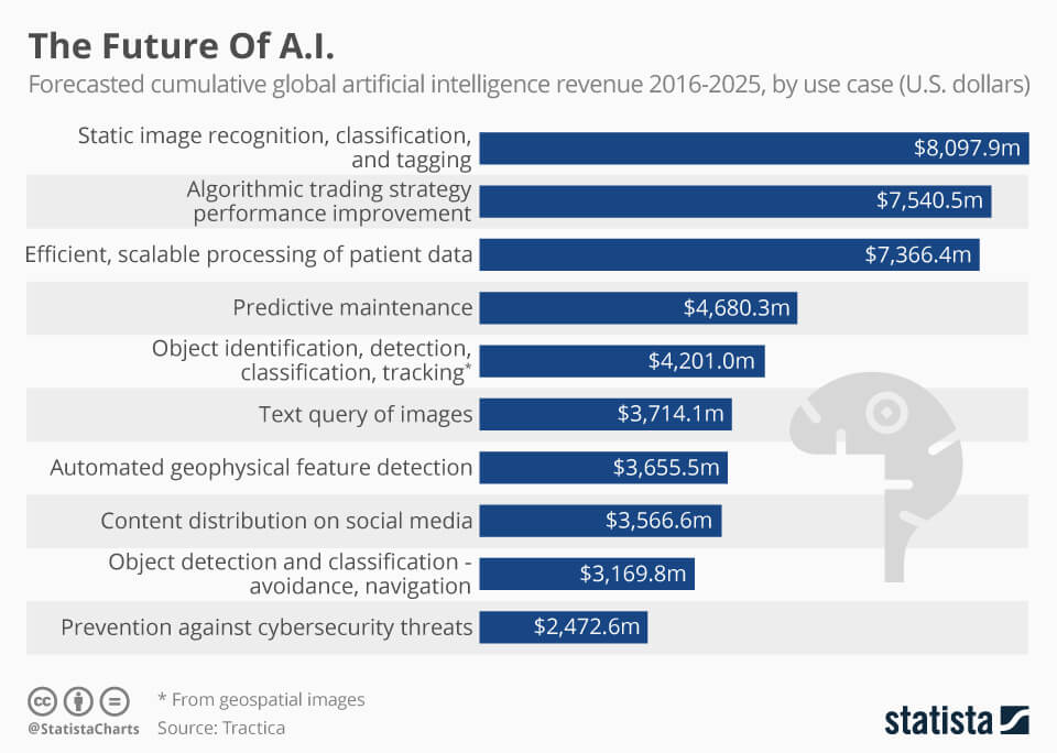 statista report on the future of AI