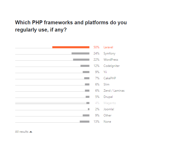 which frameworks and platforms are used regularly?