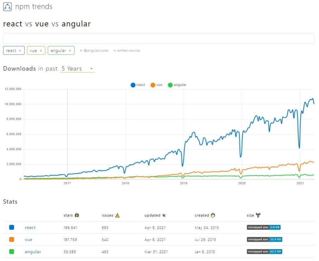 npm trends vue vs react vs angular