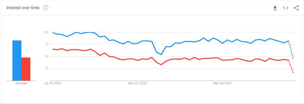 google trends about Angular and jQuery