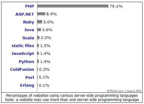 server-side programming languages usage stats