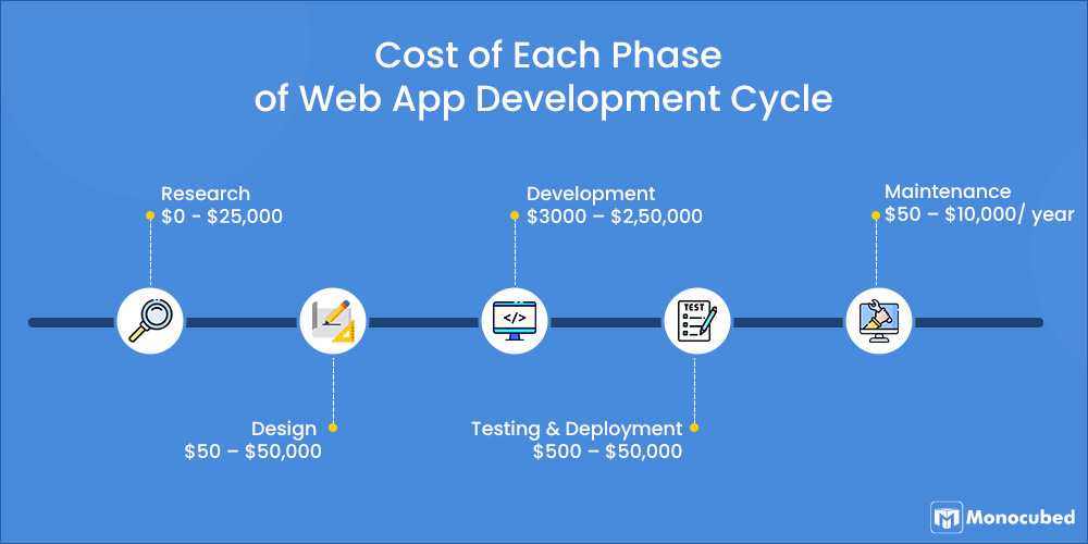 Cost of Each Phase of Web App Development