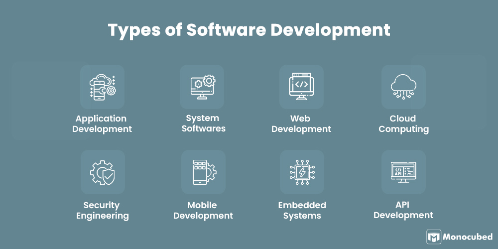 Types of Software Development